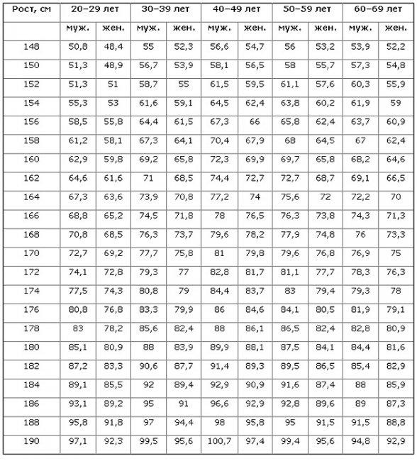 Нормальный вес в 15лет рост 170