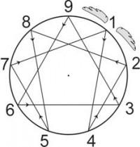Фигура Эннеаграмма